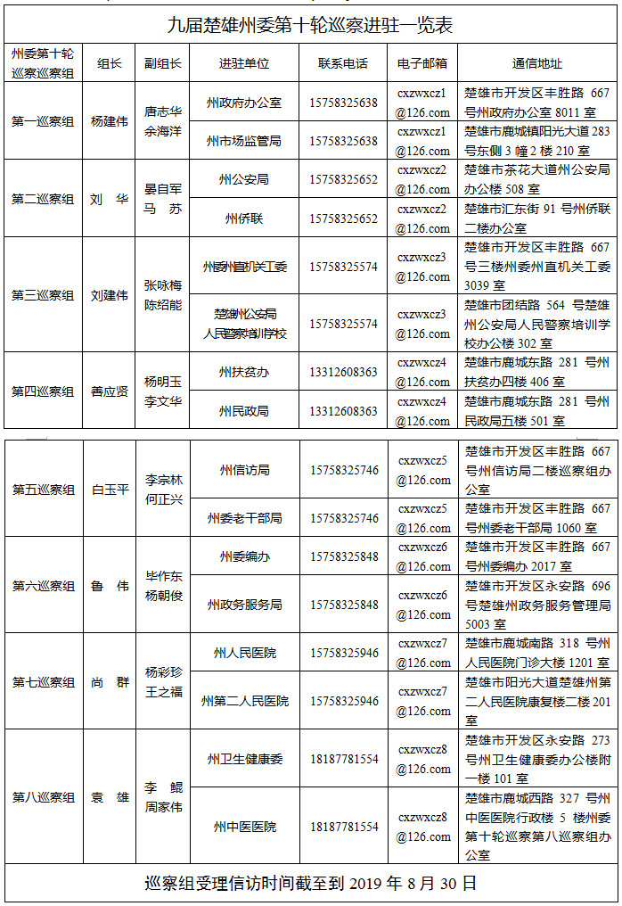 楚雄州委8个巡察组进驻16家州级单位,公布联系方式