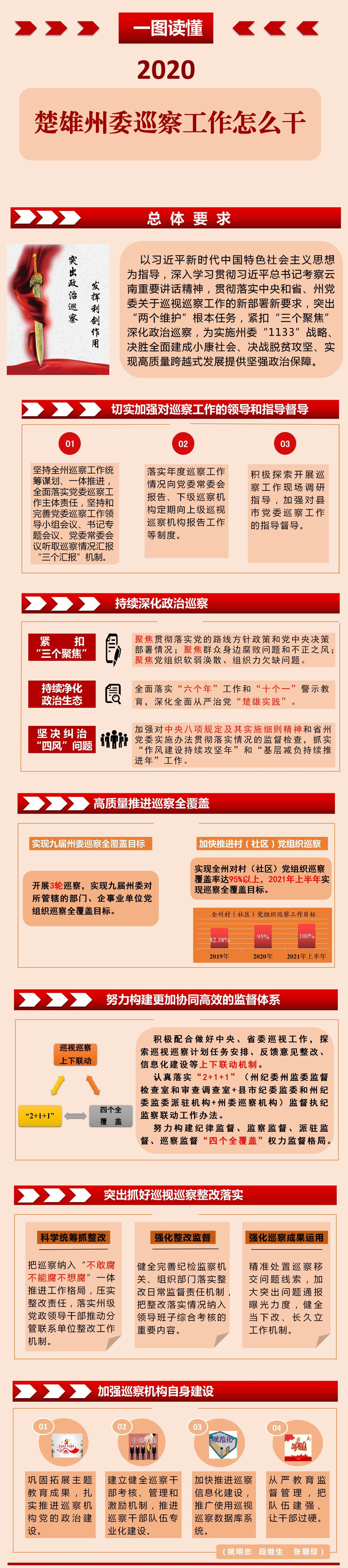 一图读懂2020年楚雄州委巡察工作怎么干